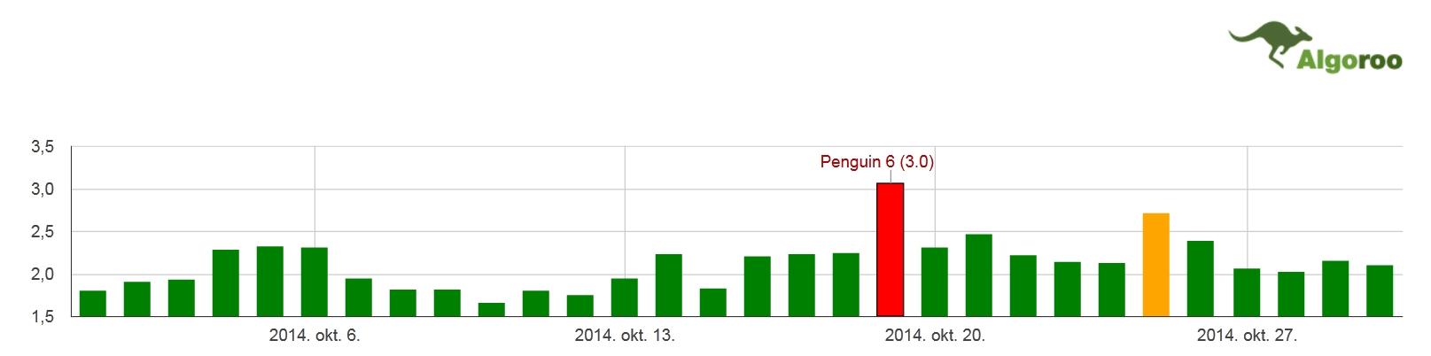 Pingvin 6 (3.0)